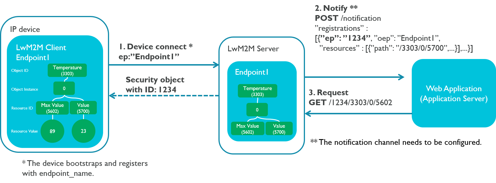 Device identity: Device ID and endpoint name - Connecting