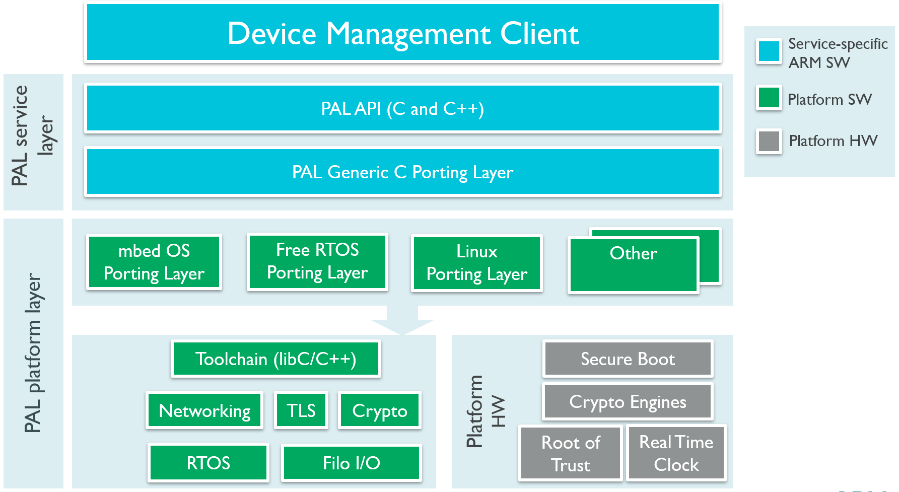 Porting Device Management Client - Porting devices | Pelion